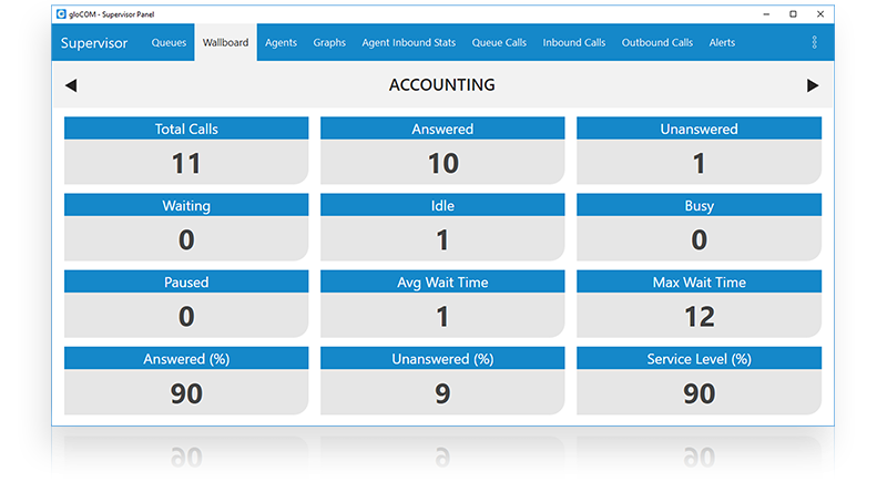 PBXware Call Center PBX – Wallboard 2
