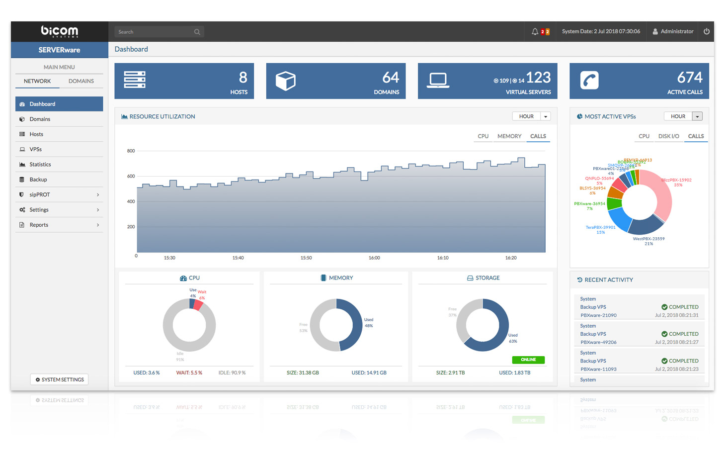 SERVERware Virtualization Platform Dashboard