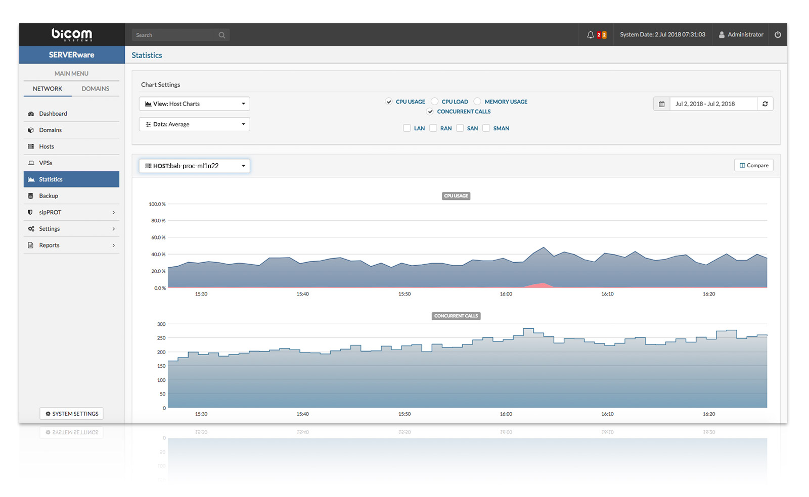 SERVERware Virtualization Platform - Monitoring, Statistics