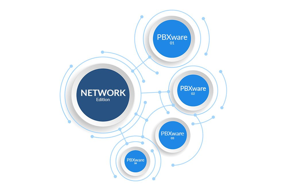 TELCOware Network edition - Telecom Billing Solution - Diagram